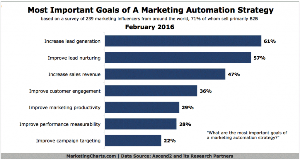 MARTZ - Marketing Automation