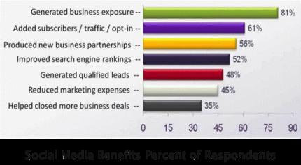 social media marketing benefits in chart