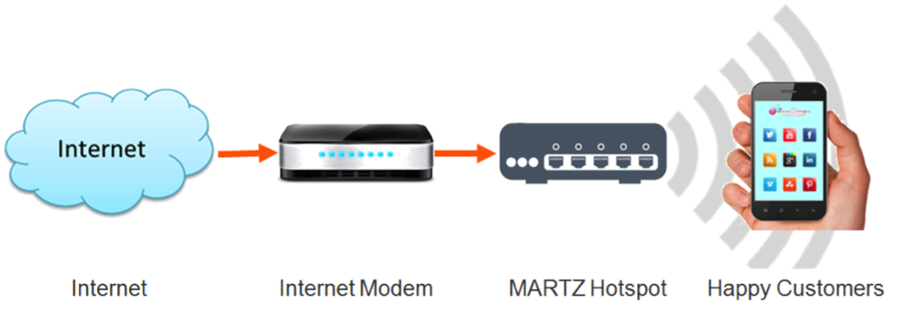 MARTZ Wi-Fi Hotspot Setup