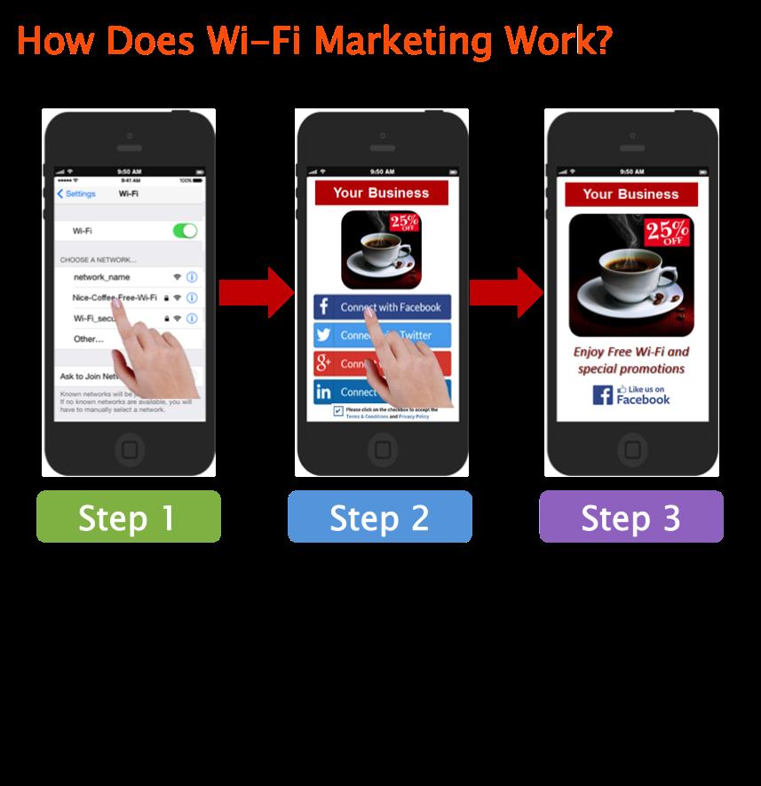 Social wifi ways to login